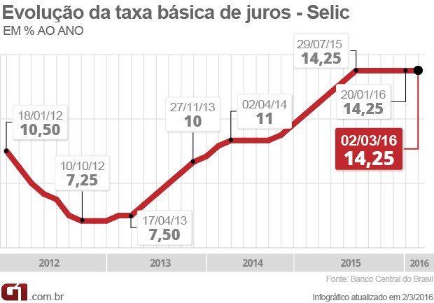 Como ganhar mais com a taxa SELIC!