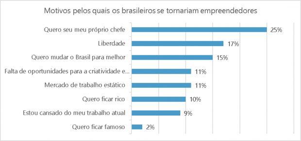 Indeed mostra que Geração Z deve deixar Brasil para crescer na indústria da tecnologia