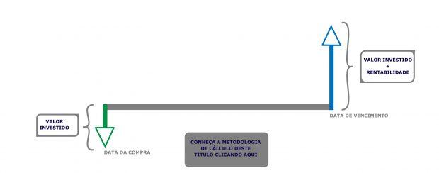Títulos Pós-Fixados Tesouro IPCA+