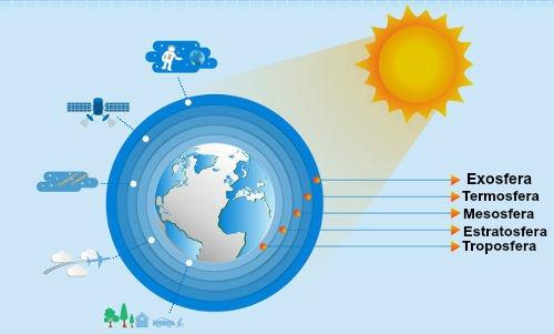 Hábitos online podem ser nocivos à camada de ozônio